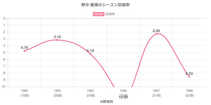 野中 徹博のシーズン防御率