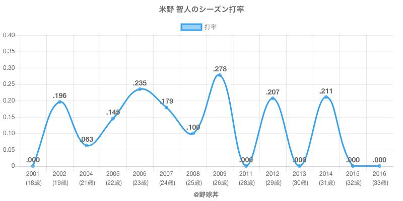 米野 智人のシーズン打率
