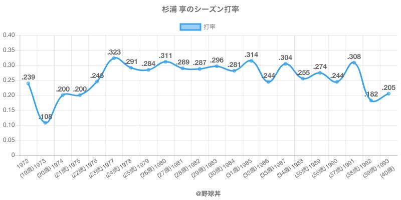 杉浦 享のシーズン打率