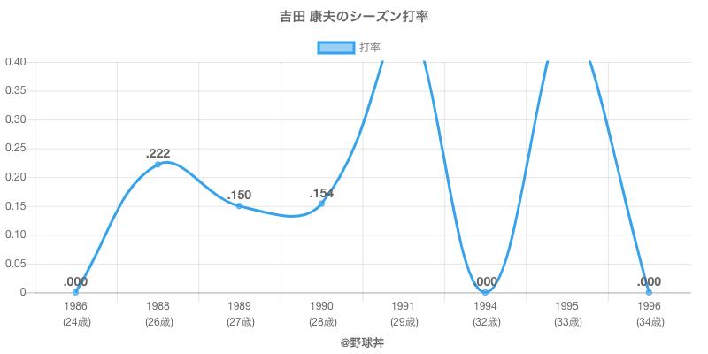 吉田 康夫のシーズン打率