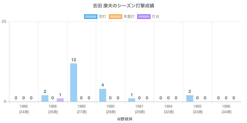 #吉田 康夫のシーズン打撃成績