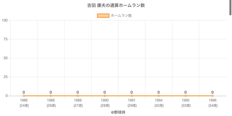 #吉田 康夫の通算ホームラン数