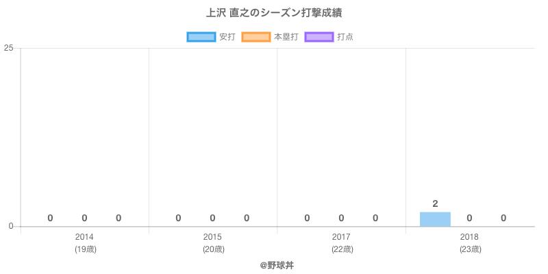 #上沢 直之のシーズン打撃成績