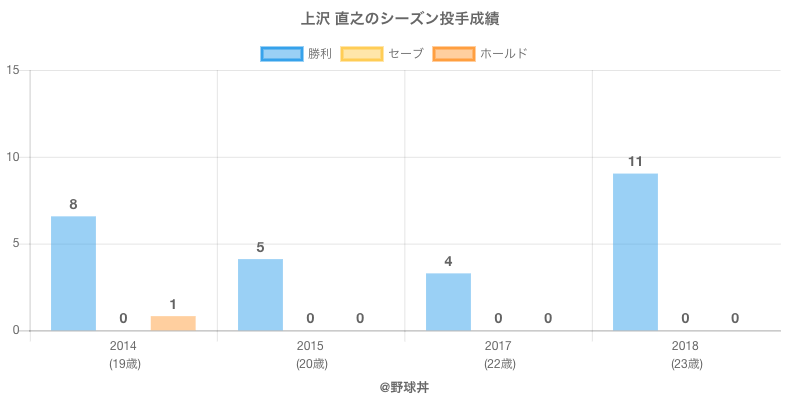 #上沢 直之のシーズン投手成績