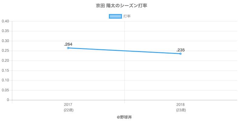 京田 陽太のシーズン打率