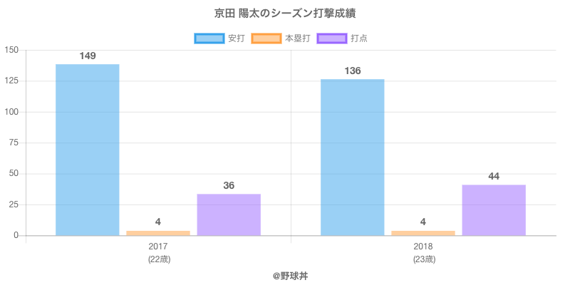 #京田 陽太のシーズン打撃成績
