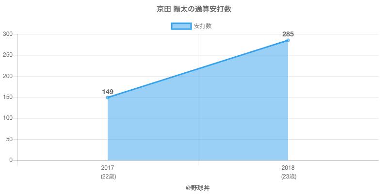 #京田 陽太の通算安打数
