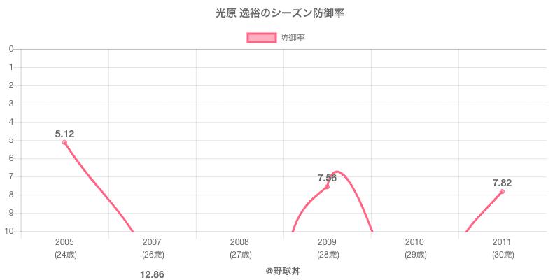 光原 逸裕のシーズン防御率