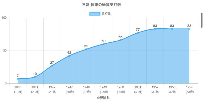#三富 恒雄の通算安打数