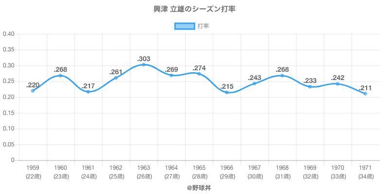 興津 立雄のシーズン打率
