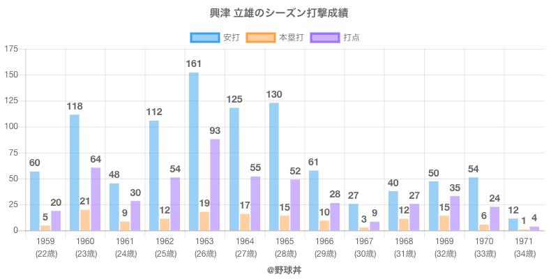 #興津 立雄のシーズン打撃成績