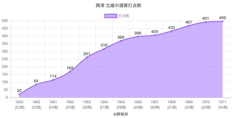 #興津 立雄の通算打点数