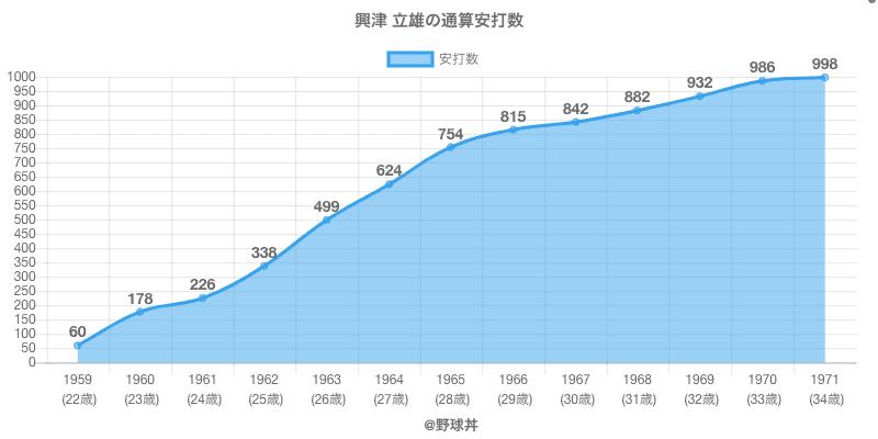 #興津 立雄の通算安打数
