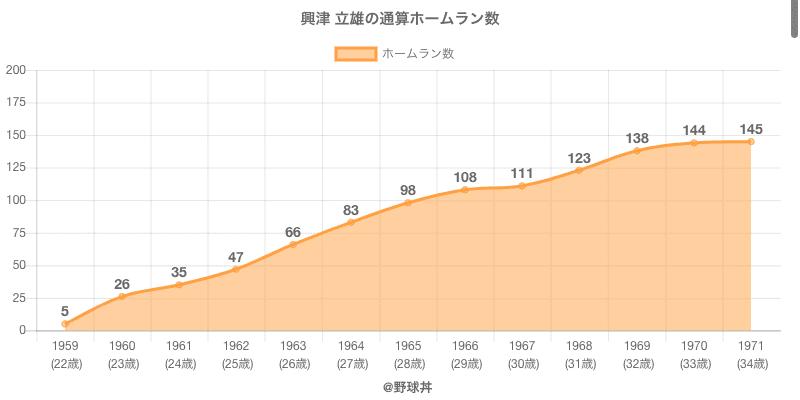 #興津 立雄の通算ホームラン数