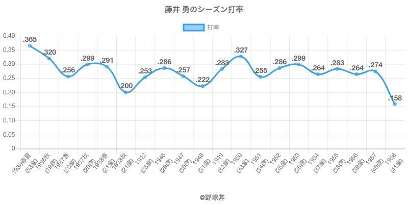 藤井 勇のシーズン打率