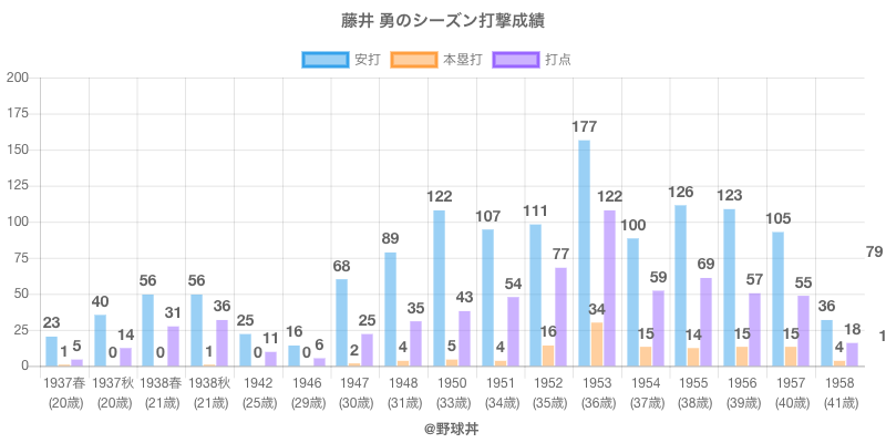 #藤井 勇のシーズン打撃成績