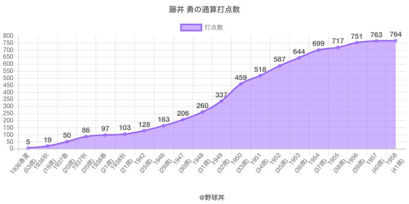#藤井 勇の通算打点数