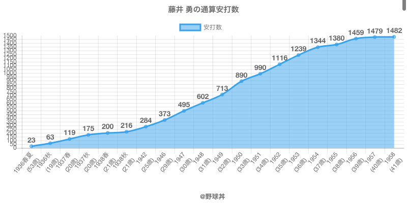 #藤井 勇の通算安打数