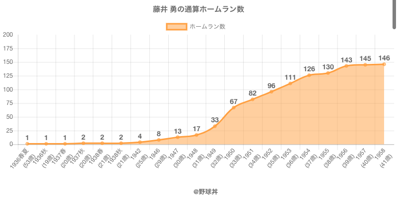 #藤井 勇の通算ホームラン数