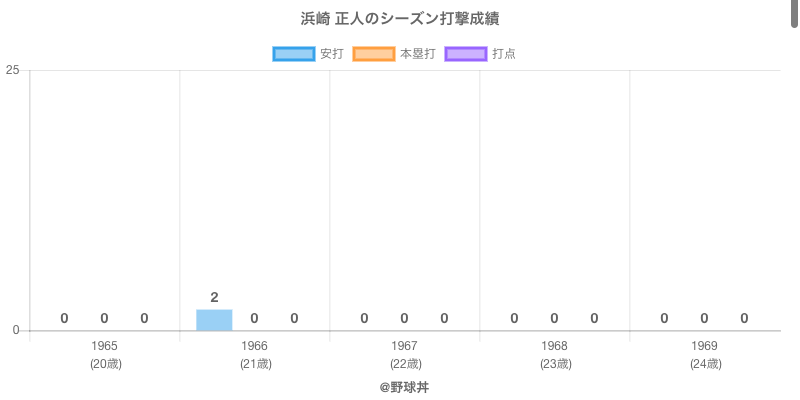 #浜崎 正人のシーズン打撃成績