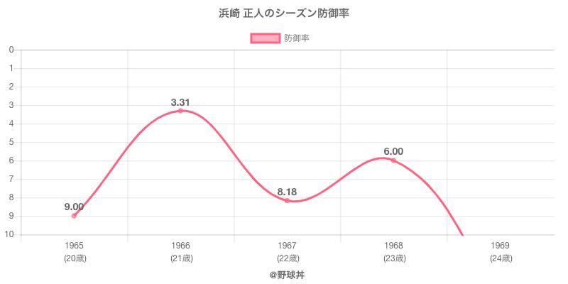 浜崎 正人のシーズン防御率