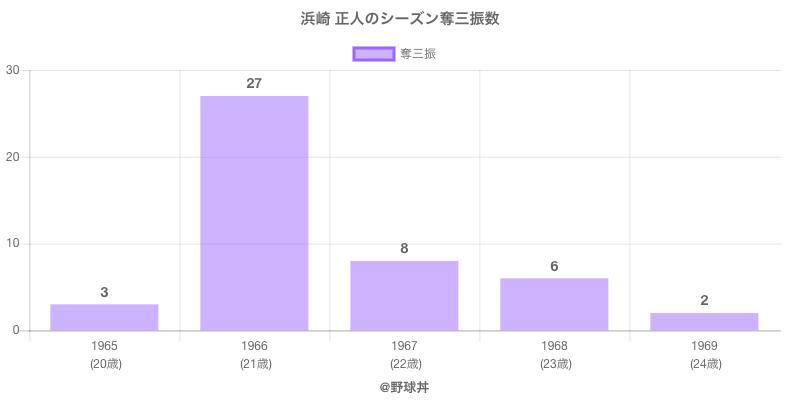 #浜崎 正人のシーズン奪三振数