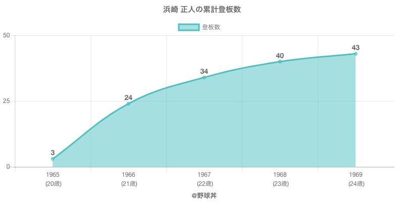 #浜崎 正人の累計登板数