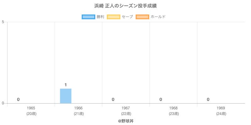 #浜崎 正人のシーズン投手成績