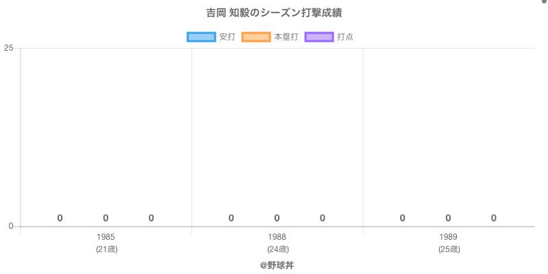 #吉岡 知毅のシーズン打撃成績