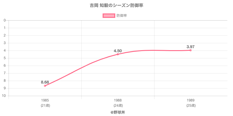 吉岡 知毅のシーズン防御率