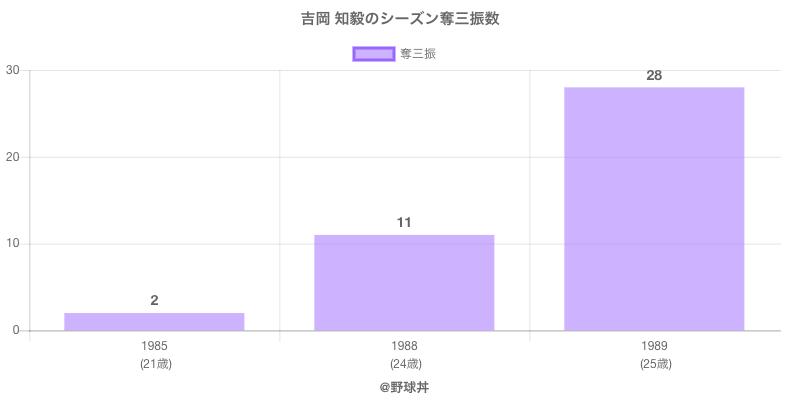 #吉岡 知毅のシーズン奪三振数
