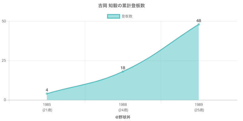 #吉岡 知毅の累計登板数