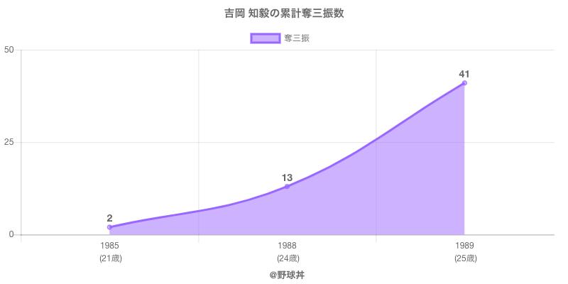 #吉岡 知毅の累計奪三振数