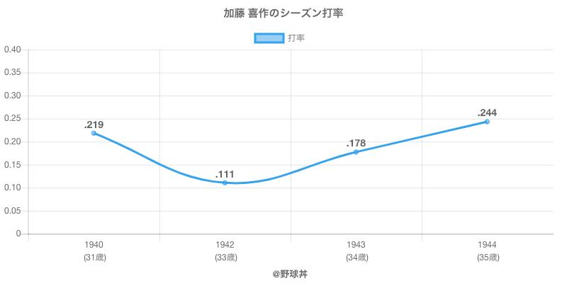 加藤 喜作のシーズン打率