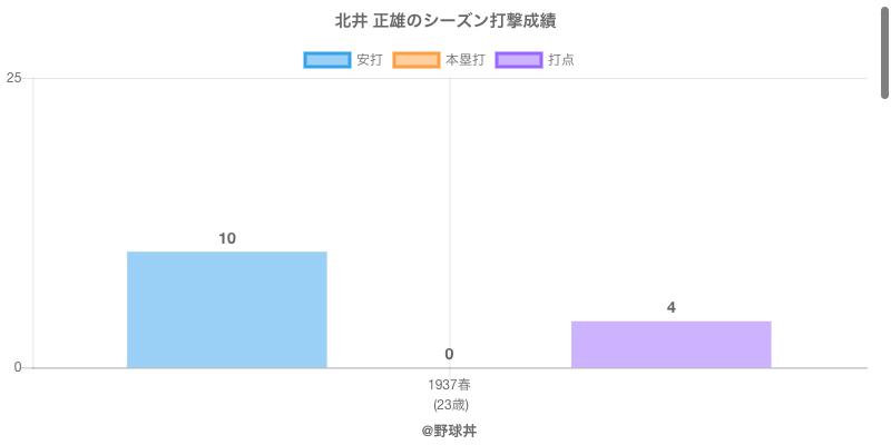 #北井 正雄のシーズン打撃成績