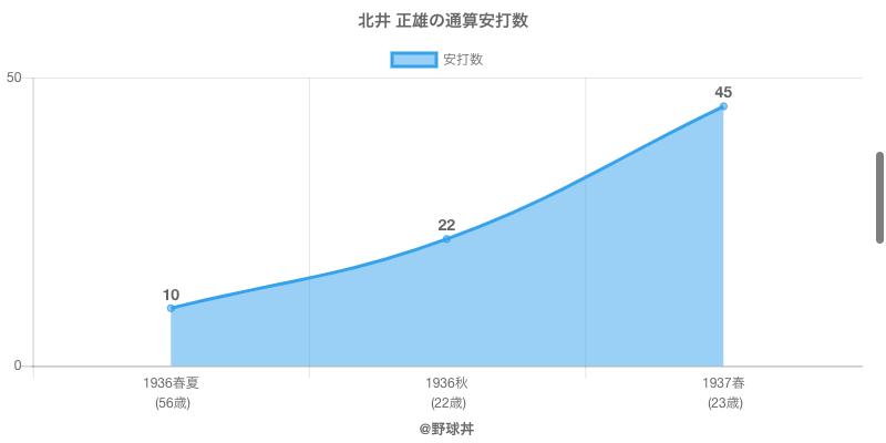 #北井 正雄の通算安打数