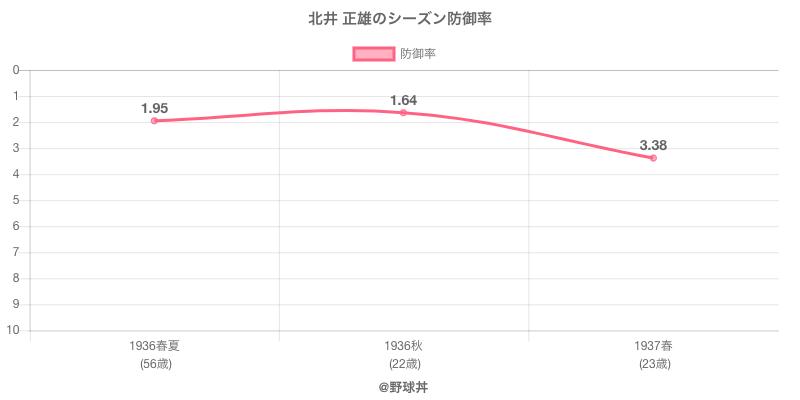 北井 正雄のシーズン防御率