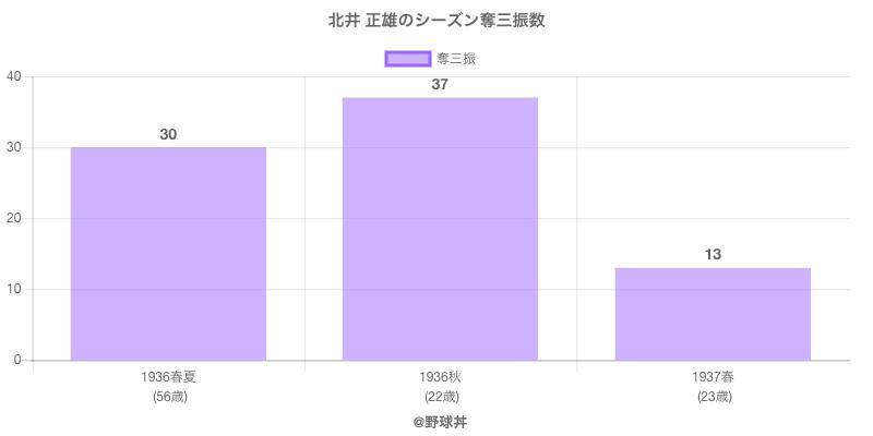 #北井 正雄のシーズン奪三振数