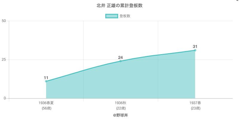 #北井 正雄の累計登板数