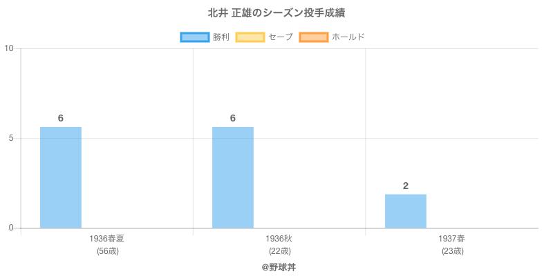 #北井 正雄のシーズン投手成績