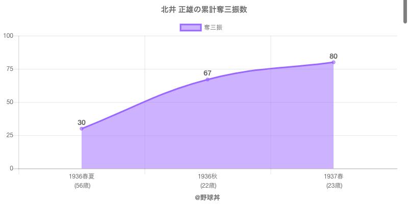 #北井 正雄の累計奪三振数
