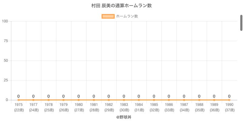 #村田 辰美の通算ホームラン数