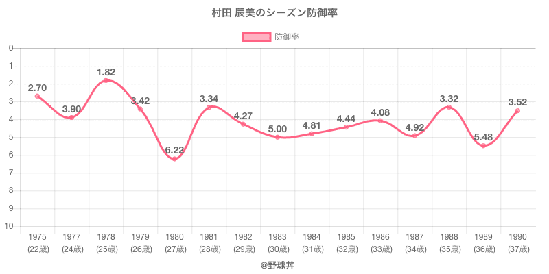 村田 辰美のシーズン防御率
