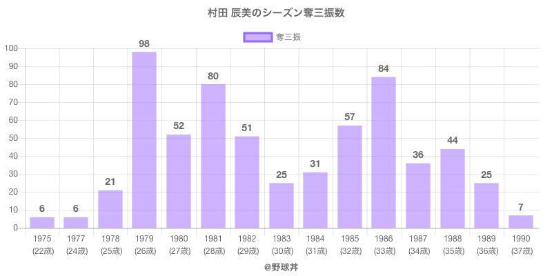 #村田 辰美のシーズン奪三振数