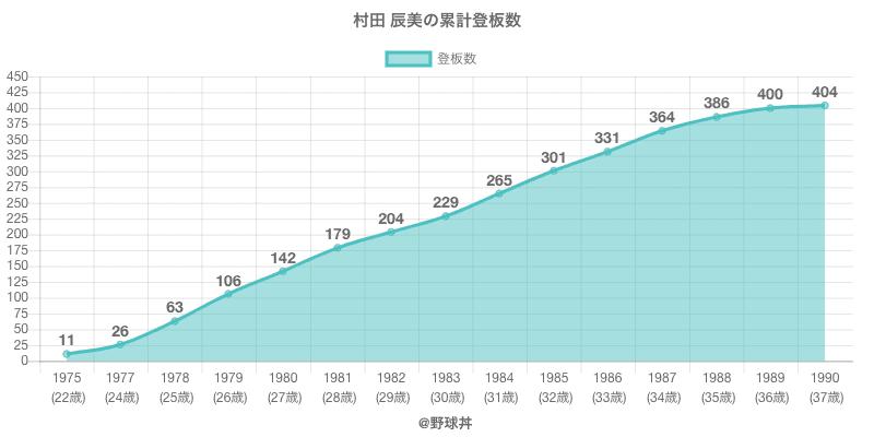 #村田 辰美の累計登板数