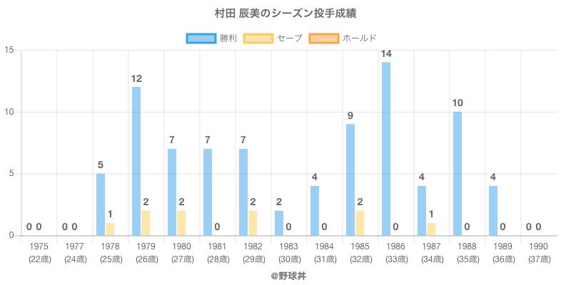 #村田 辰美のシーズン投手成績