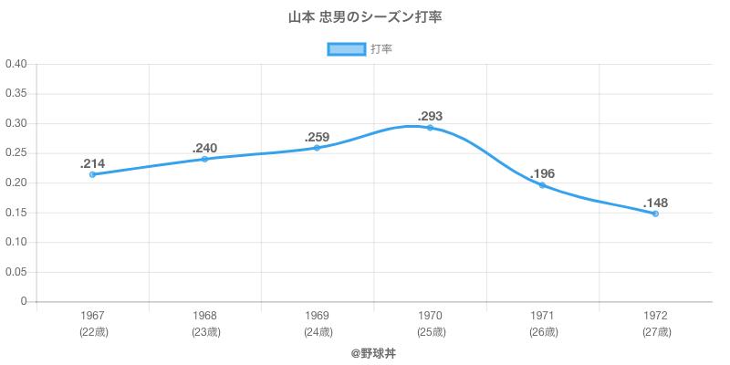 山本 忠男のシーズン打率