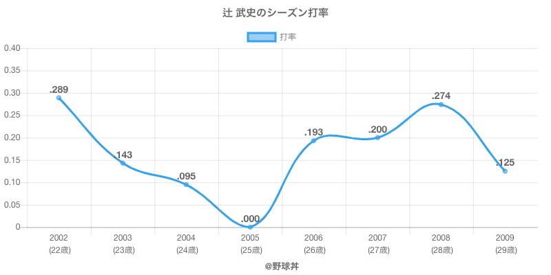 辻 武史のシーズン打率
