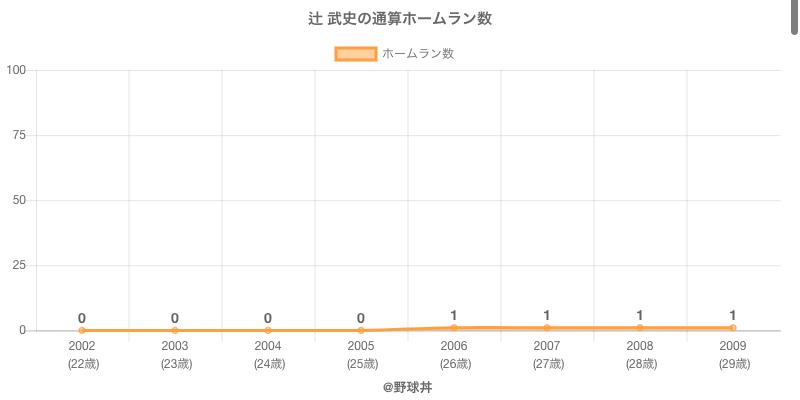 #辻 武史の通算ホームラン数