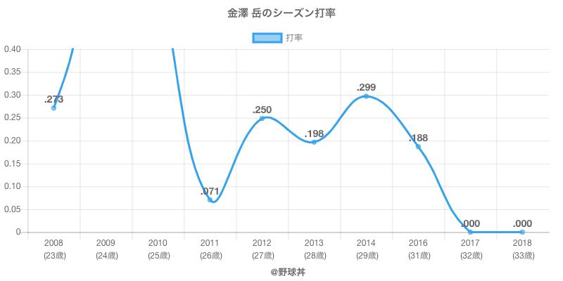 金澤 岳のシーズン打率
